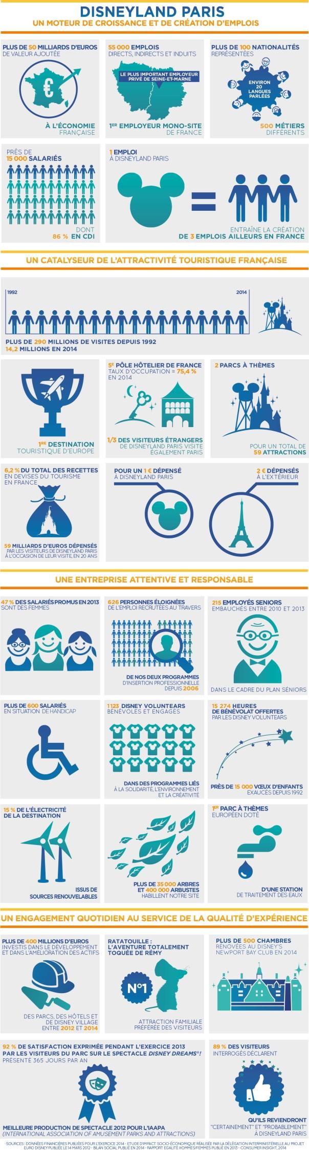 infographie-disney-fr