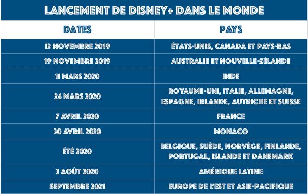 Tableau sortie Disney+ par date et par pays